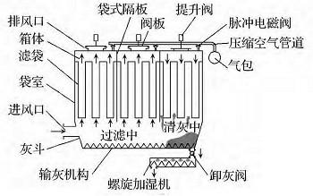 气箱脉冲袋式除尘器结构