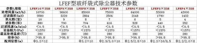 LFEF型玻纤袋式除尘器性能参数