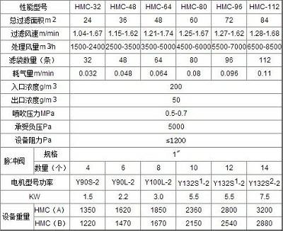 hmc型脉喷单机除尘器的技术参数