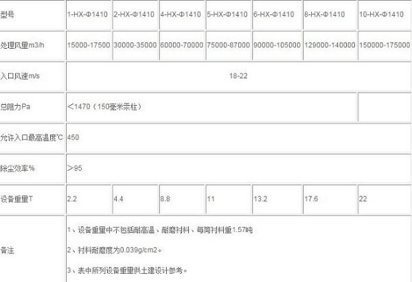 HX-1410旋风除尘器技术参数